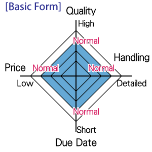 Priority Matrix Basic Form