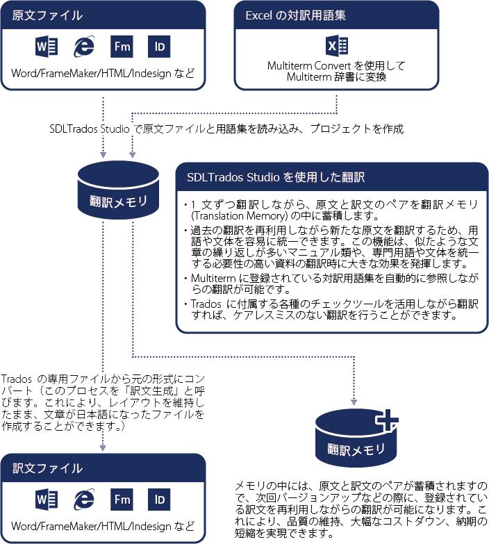 新規でSDLTradosを使用して翻訳する場合のワークフロー