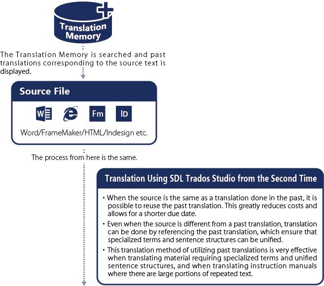 バージョンアップ時にSDLTradosを使用して翻訳する場合